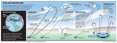 wind power diagram